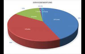 Bewertung des Services vor Ort